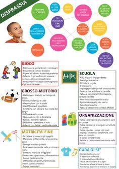 """Poster sulle principali caratteristiche """"esteriori"""" della disprassia (da utilizzare per esempio nelle scuole)"""