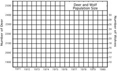 In 1970 the deer population of an island forest reserve about 518 square kilometers in size was about 2000 animals. Although the island had excellent vegetation for feeding, the food supply obviously had limits.
