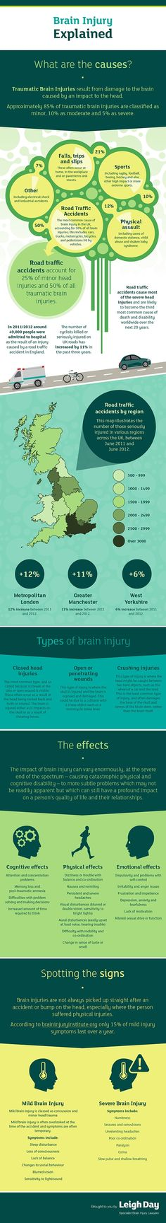 Brain Injury Explained #infographic This makes a lot of sense. I know my attention span has been short since I hit the tree back in SQUIRREL!