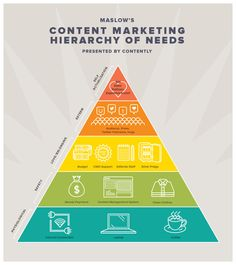 Interesting Infographics: The Content Marketing Hierarchy of Needs