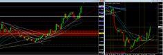 Day trading forex sur eur/usd en M5 déporté sur H1