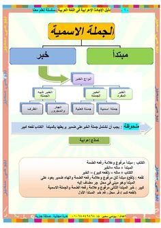 Learning Apps, Preschool Learning, Learn Arabic Online, Arabic Alphabet For Kids, Arabic Lessons, English Lessons For Kids, Grammar Rules, Arabic Language, Learning Arabic