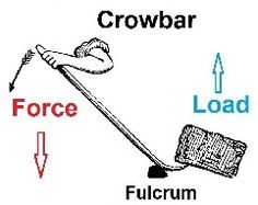 what of simple machine is a crowbar