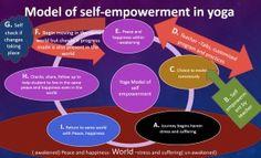 model of self-empowerment in Yoga