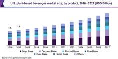 Plant-based Beverages Market Size Is Predicted To Value $22.9 Billion By 2027 | Grand View Research, Inc.