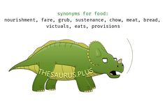 Food synonyms https://thesaurus.plus/synonyms/food #food #similar #thesaurus #fare #nourishment #meat #chow #sustenance #grub #eats #victuals #bread