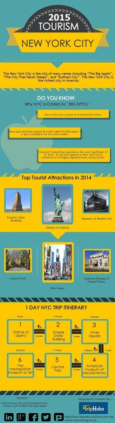 Best New York City Travel Guide 2015 http://armidatrentino.blogspot.in/2015/10/best-new-york-city-travel-guide-2015.html