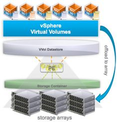 Delivering Quality of Service with VMware vSphere 6 and Virtual Volumes