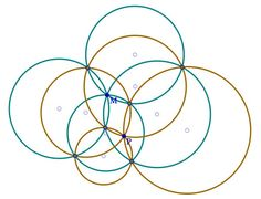 Let four circles (blue) pass through a single point, M. Each pair of these circles intersect at a second point (pink). Each three of the four blue circles will have three pink points among them; these trios of pink points define four new circles (brown), which intersect in a single point, P. If we start with five circles passing through a single point M, then we can apply the procedure above to each subset of four of them. This will produce five points P that all lie on a single circle. If we Circle Theorems, Five Points, Maths, Circles, Geometry, How To Apply, Science, Let It Be, Logo
