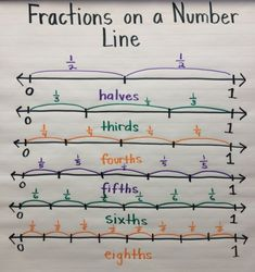 Fractions on a Number Line anchor chart by ofelia
