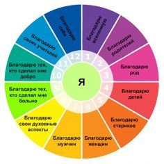 See related links to what you are looking for. Wheel Of Life, Miracle Morning, Life Rules, Motivation, Self Development, Positive Thoughts, Philosophy, Psychology, Mindfulness