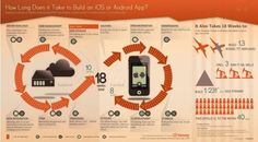 How Long Does It Take To Build A Native Mobile App? [Infographic] - ReadWrite