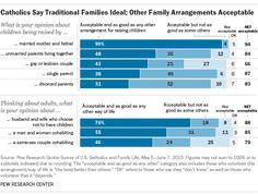 Catholics Say Traditional Families Ideal; Other Family Arrangements Acceptable http://www.pewforum.org/2015/09/02/u-s-catholics-open-to-non-traditional-families/