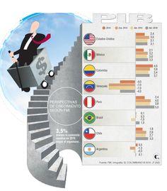 FMI rebajó crecimiento de Colombia al 3,4% en 2015