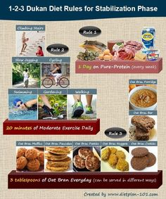 As with Atkins diet plan, the Dukan diet plan also has four phases: Attack, Cruise, Consolidation and Stabilization. Dukan Diet Phase Attack Phase (a. Pure Protein Phase) During this phase, … Dukan Diet Phase 1, Dukan Diet Plan, Alkaline Diet Plan, Dukan Diet Recipes, Vegetarian Recipes Videos, Vegetarian Cooking, Dieta Atkins, Atkins Diet, Diet Motivation Funny