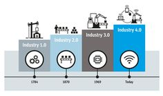 An introduction to Industry 4.0 | Neil Lewin | Pulse | LinkedIn