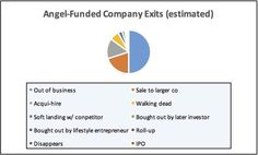Pie chart of angel-backed #startup failure rates per David S. Rose Gust article (crudely rendered by me):