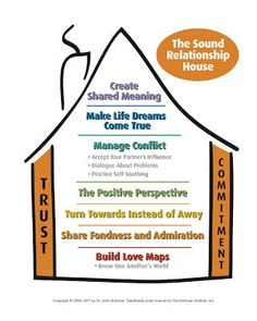 """Today on the Gottman Relationship Blog, we are happy to announce the beginning of a new seven-week series: """"The Sound Relationship House!"""""""
