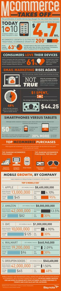 Mobile commerce is on the rise. If your website isn't mobile-ready, you will soon be standing still :)