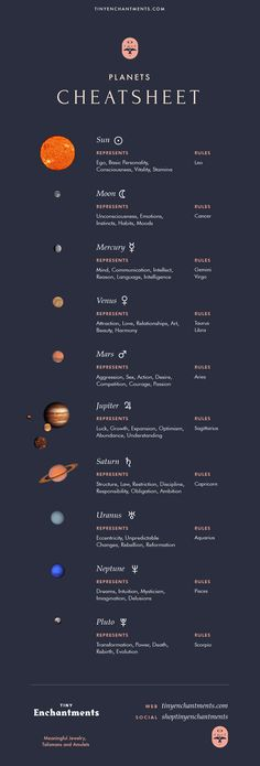 The Planets in Astrology - Planet Meanings and Planet Symbols in the Zodiac Infographic and Cheat Sheet