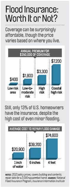An estimated 70% of the homes that suffered water damage from Sandy were not insured against flooding.