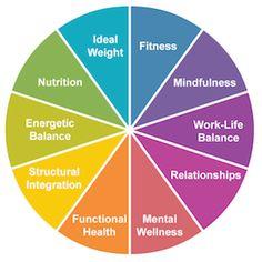 Holistic-Wellness-Wheel at Bradley Chiropractic Nutrition Center