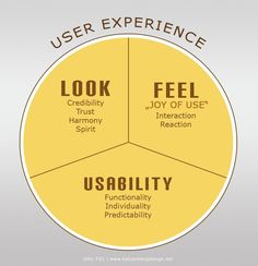 Is UX is about asking questions or providing solutions? - Medium