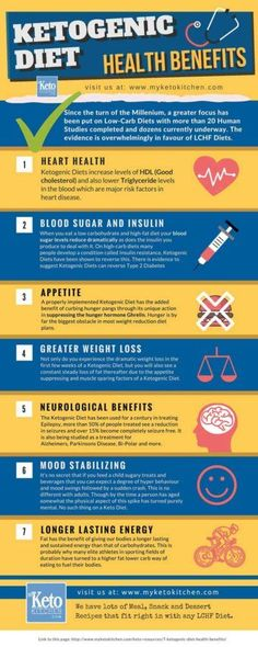 10 Things You Need To Know About The Ketogenic Diet