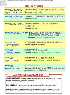 Grammatica 1ª Media | AiutoDislessia.net Italian Grammar, Italian Words, Italian Language, English Grammar, Italian Courses, Learn To Speak Italian, Learning Italian, Problem Solving, Self Improvement