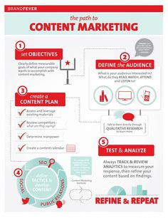The path to content marketing #infographic