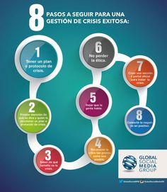 Infografia 8 pasos para la gestion de crisis en redes sociales.