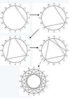 Resultado de imagen para circle string art