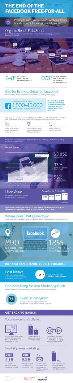 [infografica] La Fine dei Contenuti Gratuiti Facebook? #Facebook #Ads