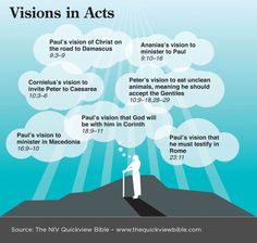The Quick View Bible » Visions in Acts