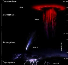 @almanac  46m46 minutes ago #Lightning #Weather Magic in the Skies: The Real Sprites, Elves, and Trolls  thunderstorm, lightning, red sprites, elves, troll, gnome | The Old Farmer's Almanac