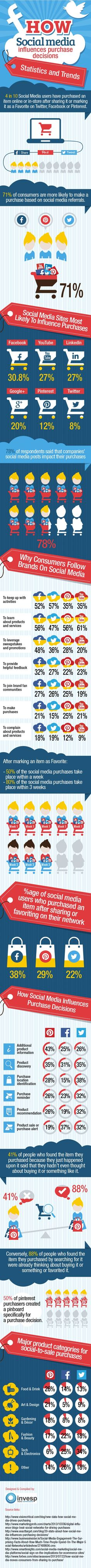 How #SocialMedia Influences Purchase Decisions – Statistics And Trends #Infographic #SMM | Propel Marketing