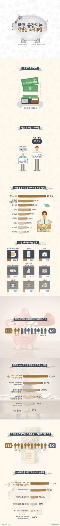 직장인 월 생활비 91만7400원…가장 아까운 지출은 '술값' [인포그래픽] #living expenses / #Infographic ⓒ 비주얼다이브 무단 복사·전재·재배포 금지