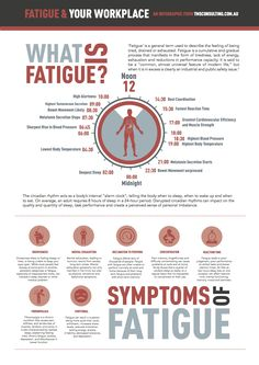 Infographic on fatigue in the workplace. #workplace #wellbeing #wellness