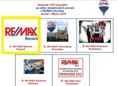 Opäť naša realitná kancelária RE/MAX Benard boduje :-)  za obdobie január - marec 2016 sme v RE/MAX Slovakia na 1. mieste :-)  Ďakujeme našim úžasným kolegom za skvelú prácu a klientom za ich prejavenú dôveru. Viac informácií o nás sa dozviete na http://www.re-max.sk/benard  Pridaj sa do nášho tímu aj TY :-)