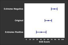 That's The Worst Website Ever!: Effects Of Extreme Survey Items – MeasuringU Survey Design, Survey Questions, Positivity, Website, Optimism