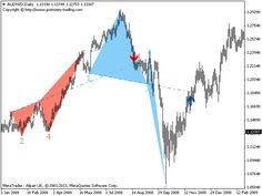 A Wolfe Wave Is A Harmonic Pattern Based On Absolute Highs And
