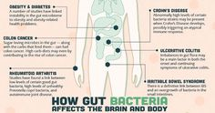 Do you struggle with:      Irregular mood     Skin issues     Erratic sleep patterns     Crazy cravings for sugar and other unhealthy food     Bloating, gas, constipation, diarrhea or cramping after meals     Healthy weight management  If you answered yes to any of these, you should know that these are just some of the symptoms of an imbalanced gut. -Dr. Joseph Mercola
