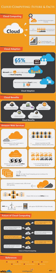 El futuro del Cloud Computing