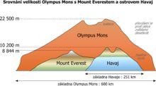 Srovnání Olympus Mons s ostrovem Havaj a s Mount Everestem