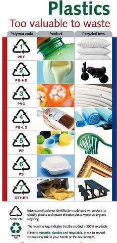 This will be useful when deciding what can be recycled and what its recycled into.