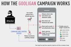 A new-found malware, Gooligan, is a grave danger to your privacy. It has already affected 57% of Android mobile devices in Asia. It's time to stay on guard.