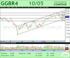 GERDAU - GGBR4 - 10/05/2012