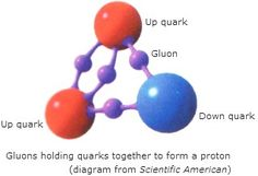 Quantum Physics - Subatomic particles