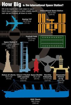 The ISS isn't just the largest space craft ever built, it's also the world's most expensive object. According the Government Accountability Office, it cost upwards of 100 billion dollars to complete. From 'I Fucking Love Science'. Nasa, Space Facts, International Space Station, Iss International, Neil Armstrong, Space And Astronomy, Astronomy Facts, Planetary Science, Sistema Solar