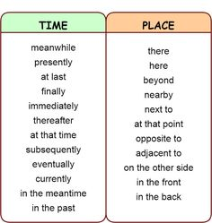 Linking words and phrases: Addition, Contrast, Comparison, Summary, Time, Place. - learn English,words,english